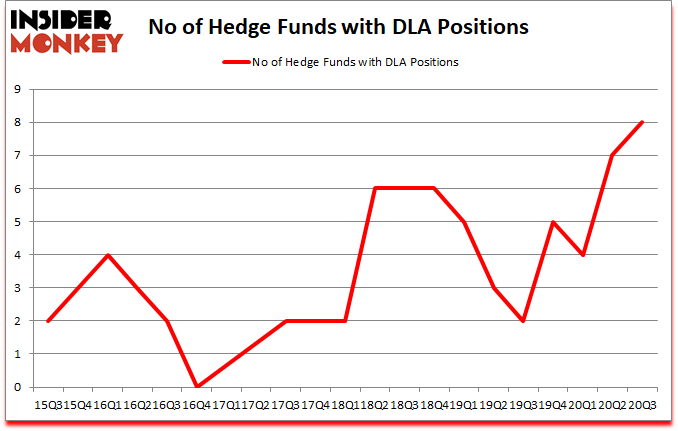 Is DLA A Good Stock To Buy?
