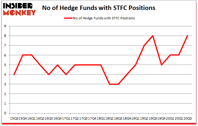 Is STFC A Good Stock To Buy?