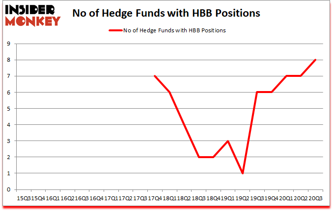 Is HBB A Good Stock To Buy?