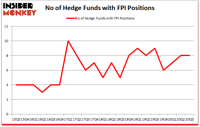 Is FPI A Good Stock To Buy?