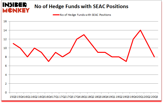 Is SEAC A Good Stock To Buy?
