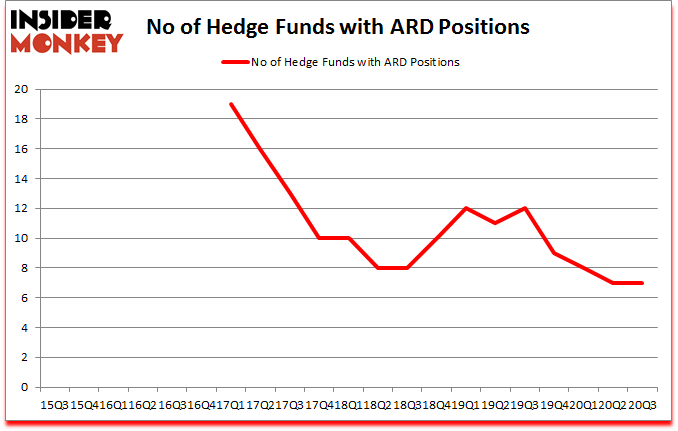 Is ARD A Good Stock To Buy?