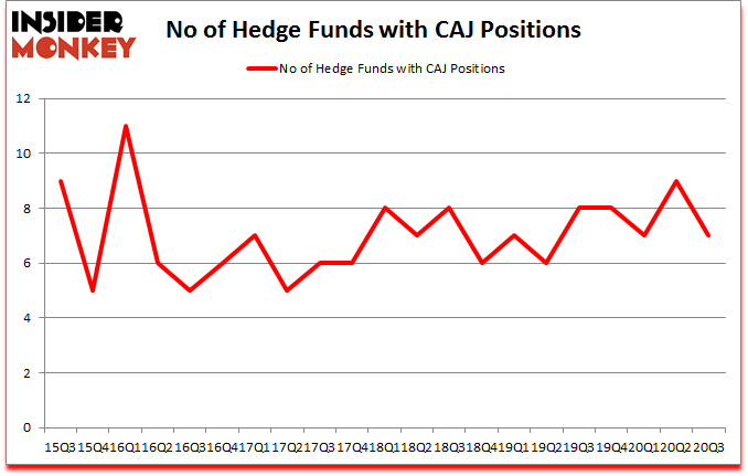 Is CAJ A Good Stock To Buy?