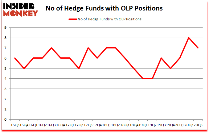 Is OLP A Good Stock To Buy?