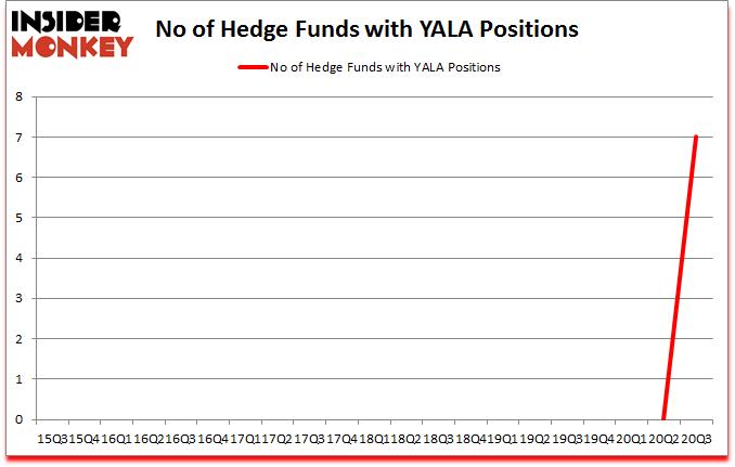 Is YALA A Good Stock To Buy?