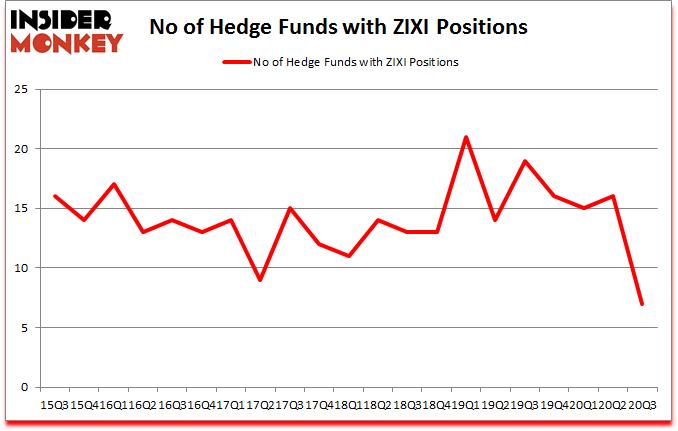 Is ZIXI A Good Stock To Buy?