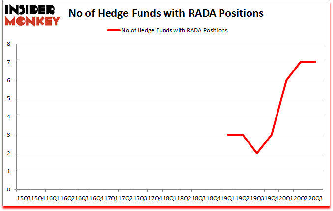 Is RADA A Good Stock To Buy?