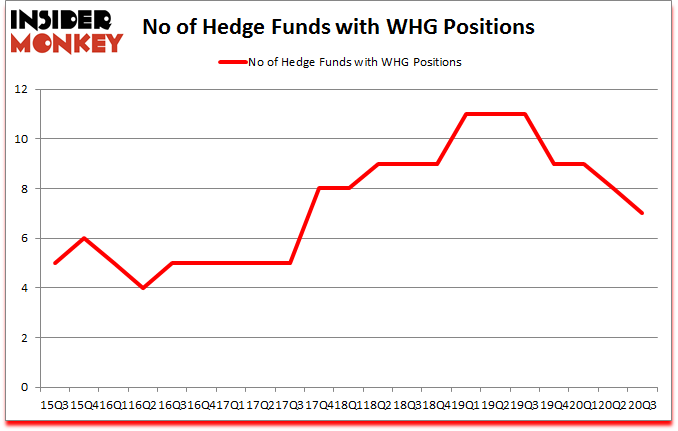 Is WHG A Good Stock To Buy?