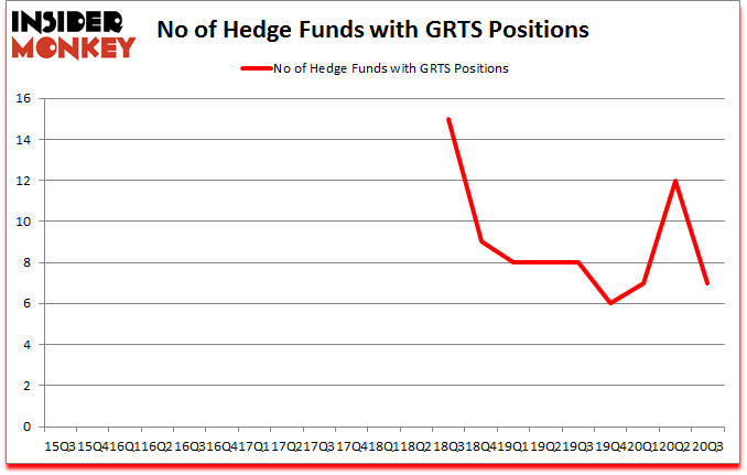 Is GRTS A Good Stock To Buy?
