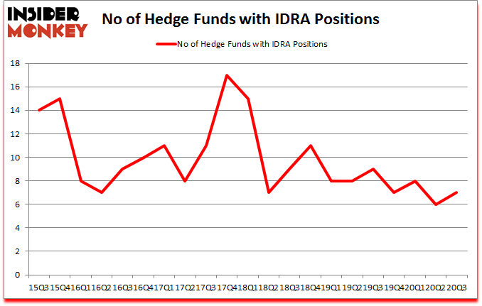 Is IDRA A Good Stock To Buy?