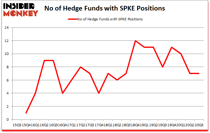 Is SPKE A Good Stock To Buy?