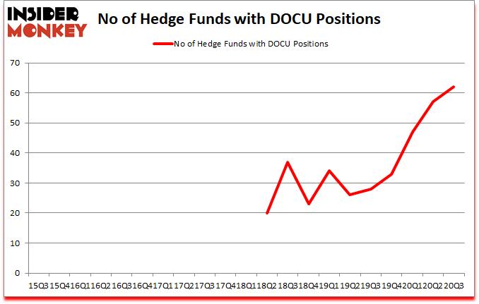 Is DOCU A Good Stock To Buy?