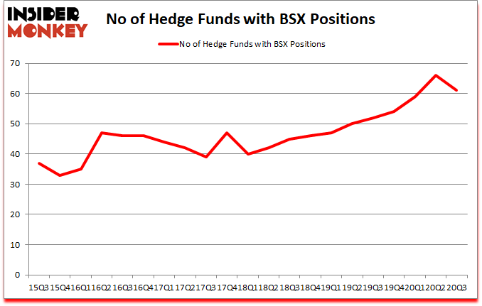 Is BSX A Good Stock To Buy?