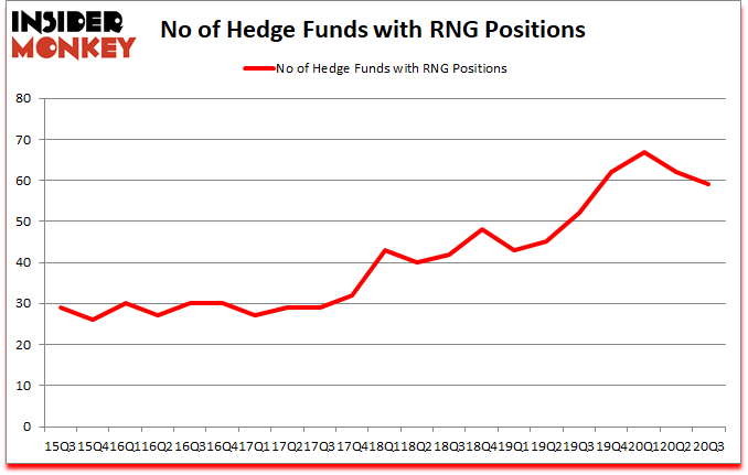 Is RNG A Good Stock To Buy?