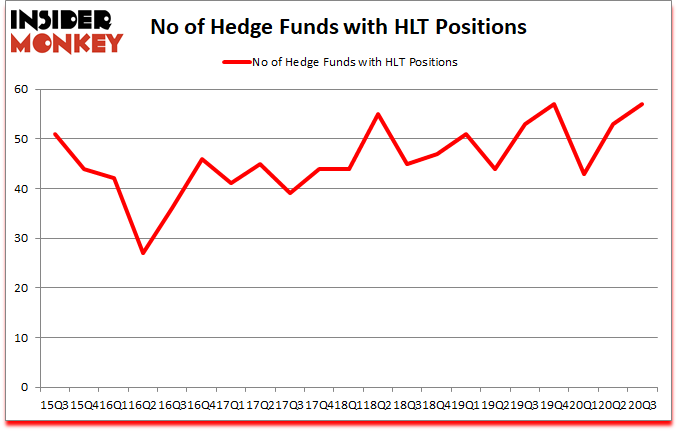 Is HLT A Good Stock To Buy?