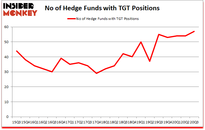 Is TGT A Good Stock To Buy?