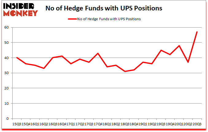 Is UPS A Good Stock To Buy?
