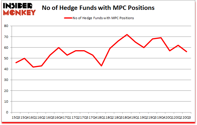 Is MPC A Good Stock To Buy?