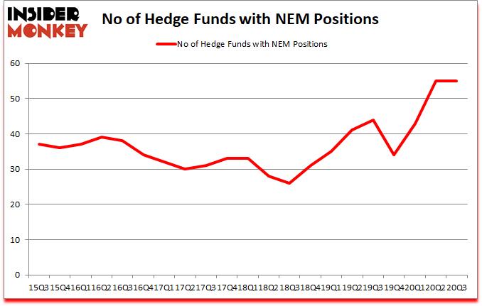 Is NEM A Good Stock To Buy?