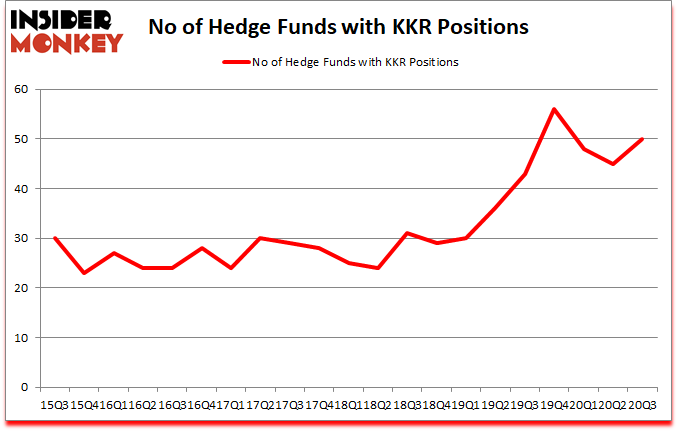 Is KKR A Good Stock To Buy?