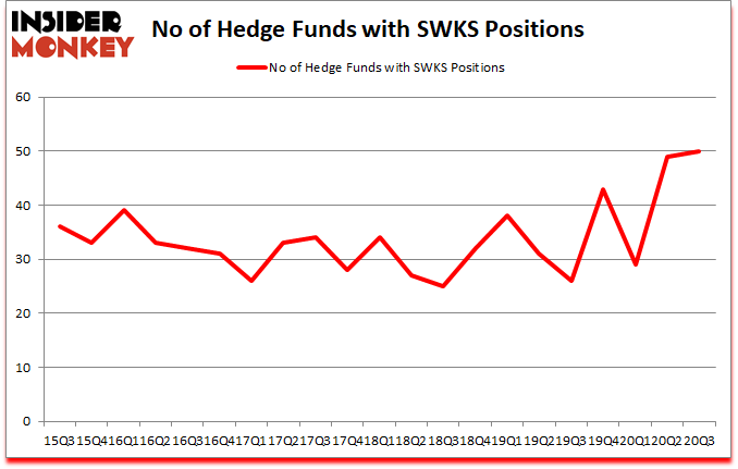 Is SWKS A Good Stock To Buy?