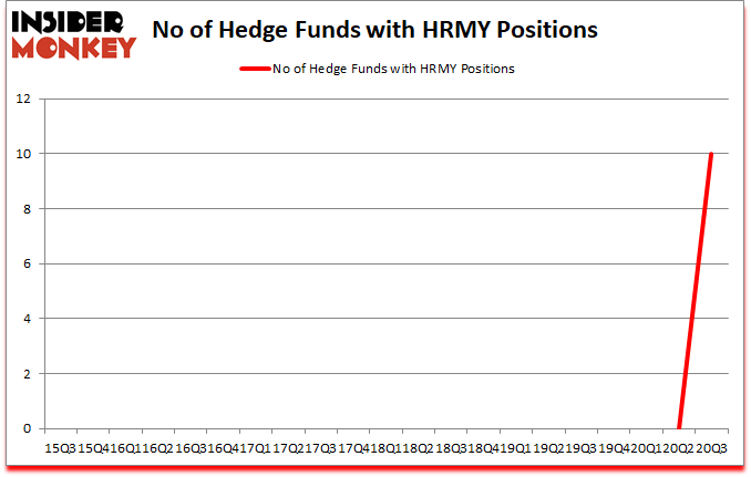 Is HRMY A Good Stock To Buy?