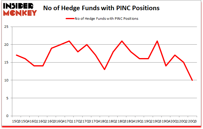 Is PINC A Good Stock To Buy?