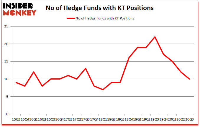 Is KT A Good Stock To Buy?