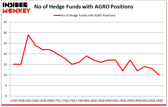 Is AGRO A Good Stock To Buy?