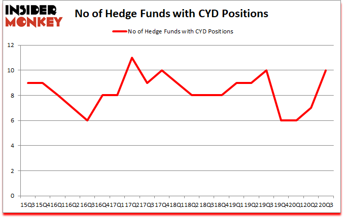 Is CYD A Good Stock To Buy?