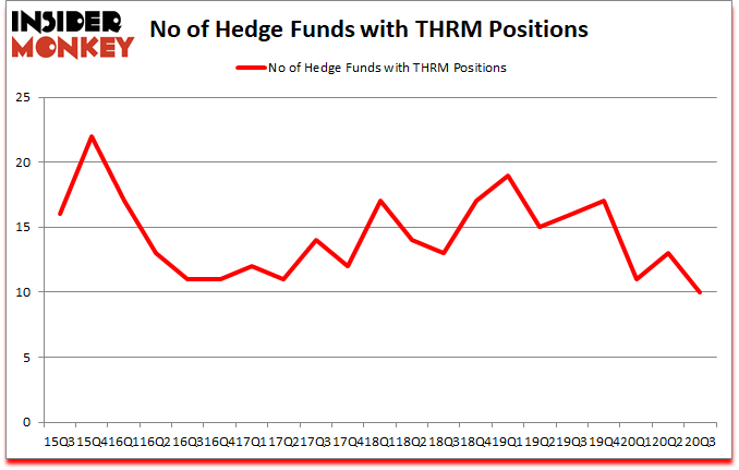 Is THRM A Good Stock To Buy?