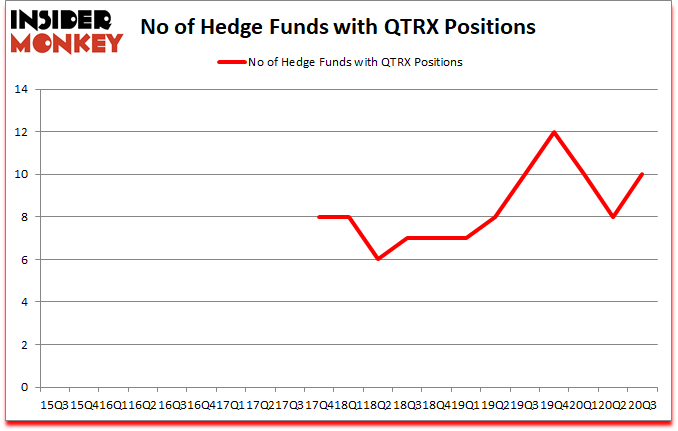 Is QTRX A Good Stock To Buy?