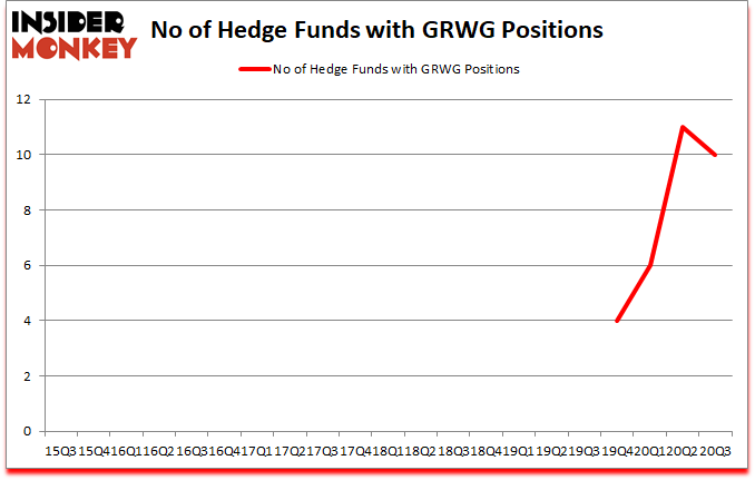 Is GRWG A Good Stock To Buy?