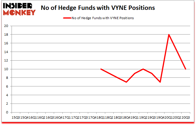 Is VYNE A Good Stock To Buy?