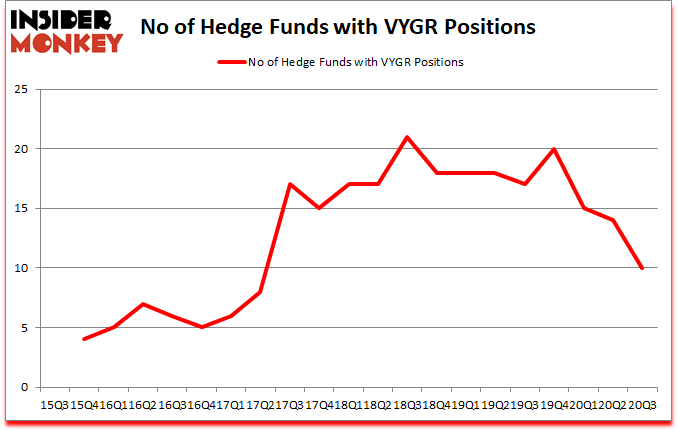 Is VYGR A Good Stock To Buy?