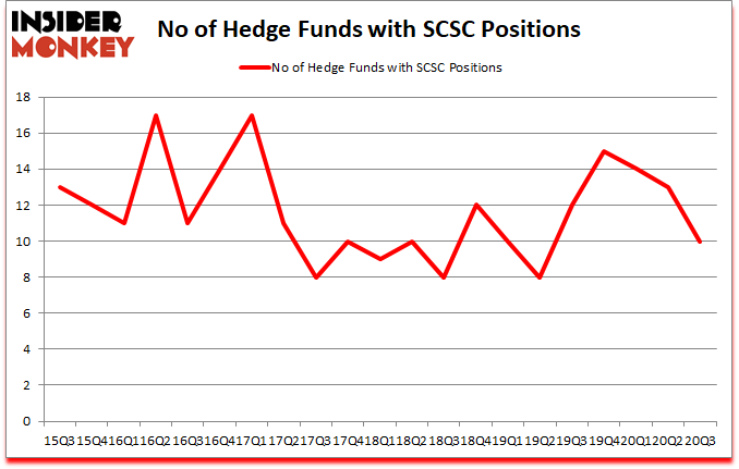 Is SCSC A Good Stock To Buy?