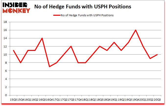 Is USPH A Good Stock To Buy?