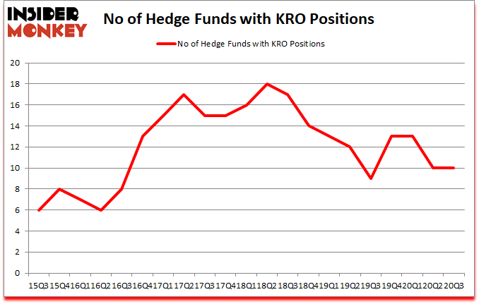Is KRO A Good Stock To Buy?