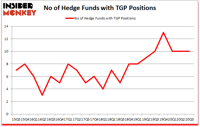 Is TGP A Good Stock To Buy?