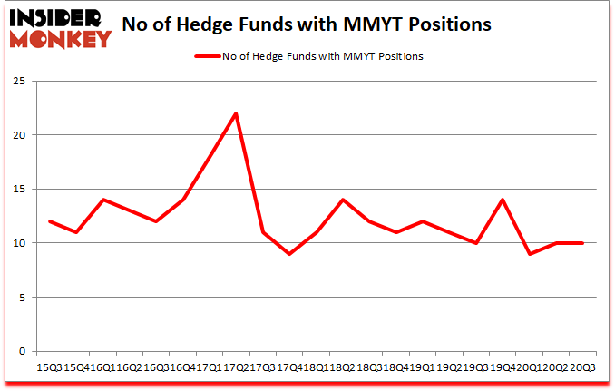 Is MMYT A Good Stock To Buy?