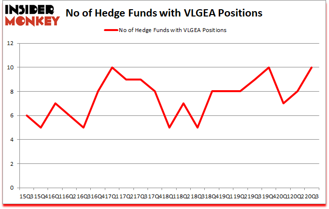 Is VLGEA A Good Stock To Buy?