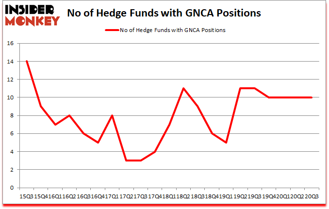 Is GNCA A Good Stock To Buy?