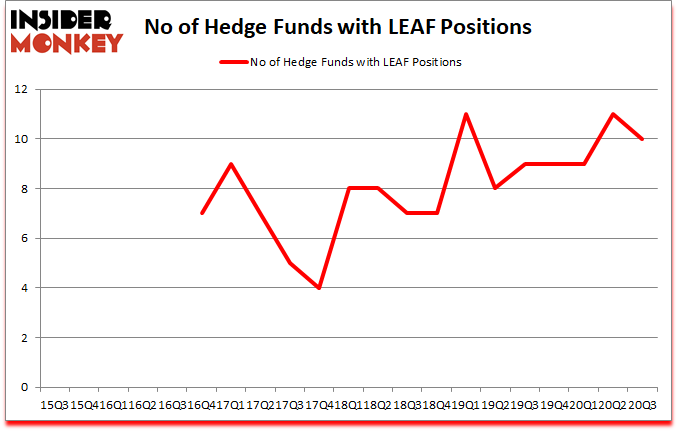 Is LEAF A Good Stock To Buy?