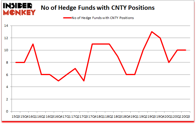 Is CNTY A Good Stock To Buy?
