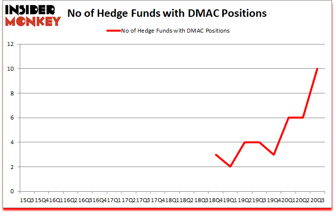 Is DMAC A Good Stock To Buy?