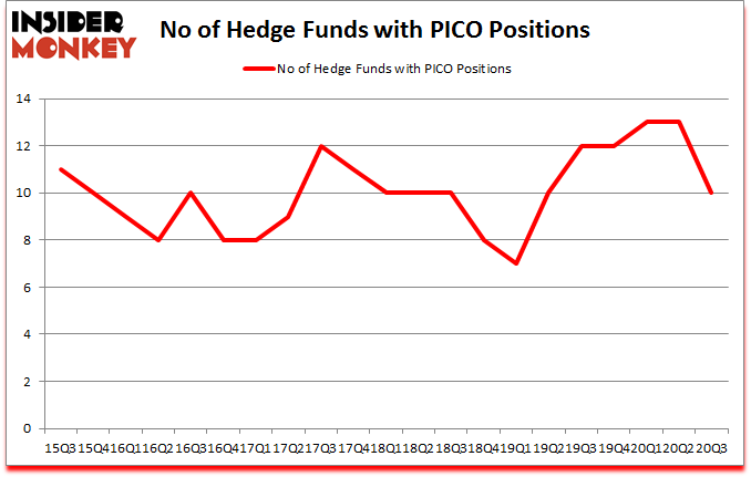 Is PICO A Good Stock To Buy?