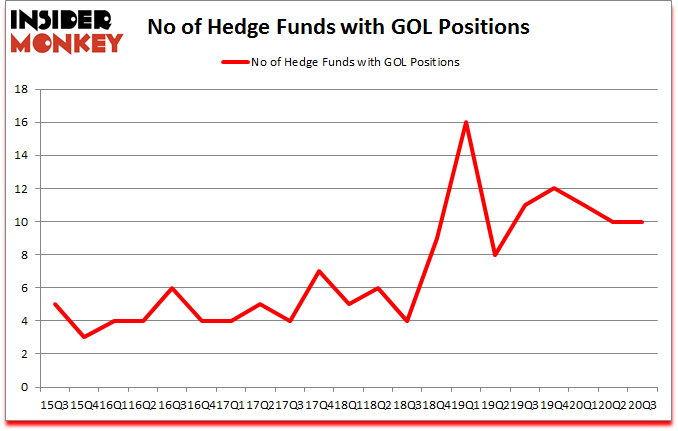 Is GOL A Good Stock To Buy?