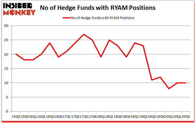 Is RYAM A Good Stock To Buy?