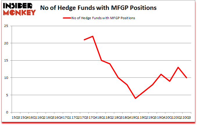 Is MFGP A Good Stock To Buy?