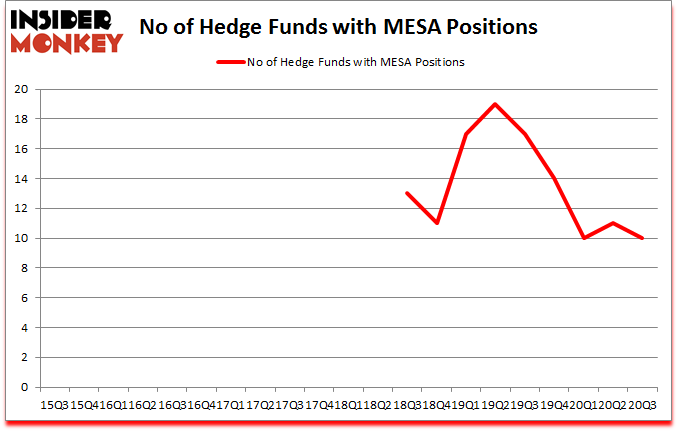 Is MESA A Good Stock To Buy?
